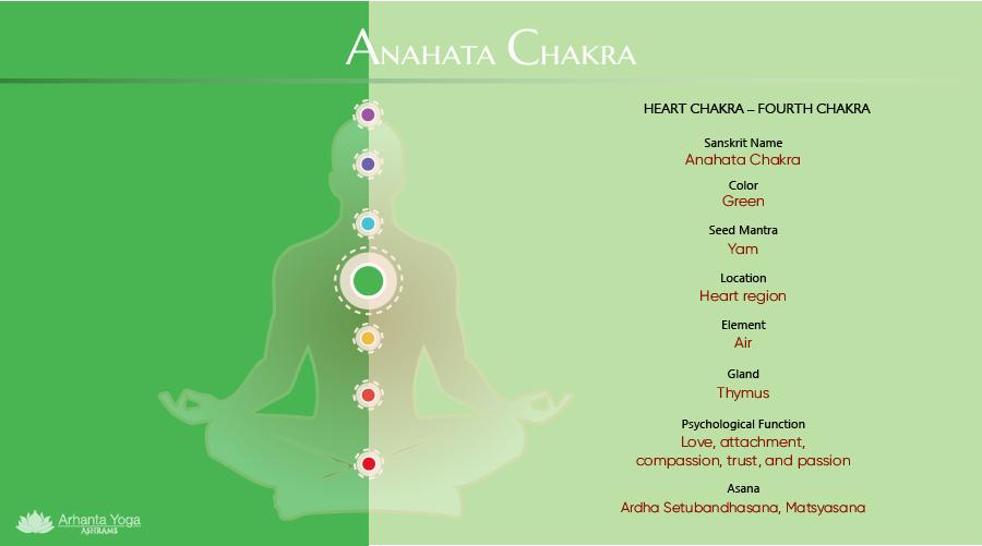 Heart Chakra - Anahata Chakra Chart