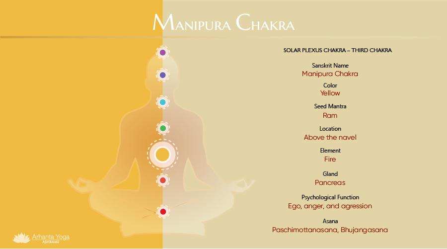 Manipura Chakra - Solar Plexus Chakra