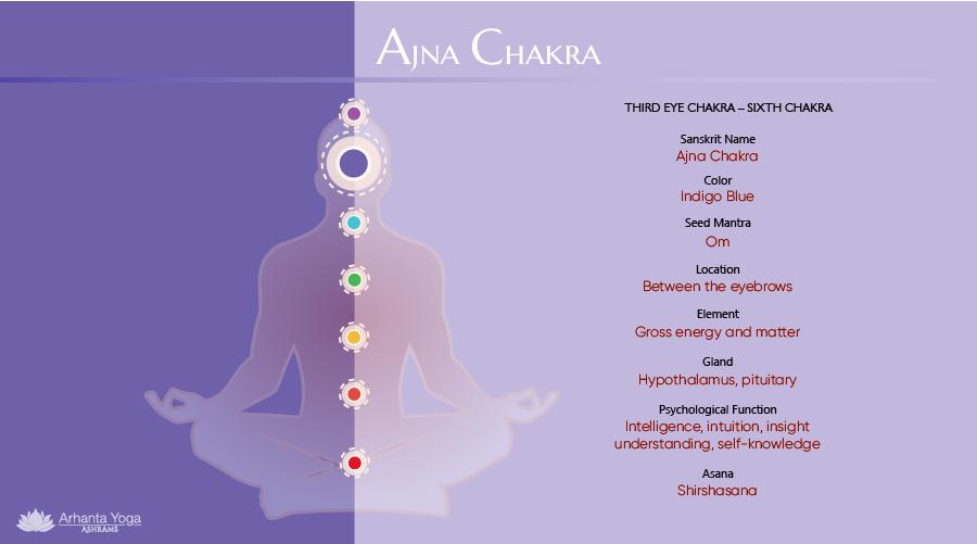 Ajna Chakra - Third Eye Chakra
